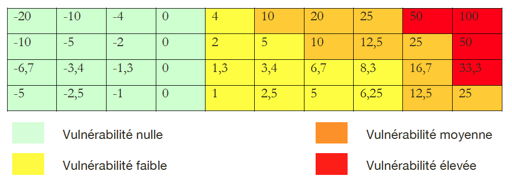 Tableau 12 - Grille d'interprétation de l'indice de vulnérabilité